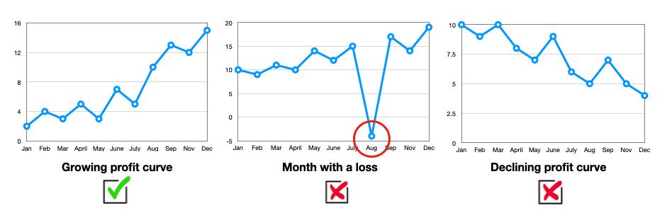 amazon seller profit progression
